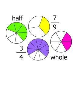 Operations With Fractions - Unit Quiz