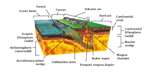 Convergent Boundary Diagram Water Wire Data
