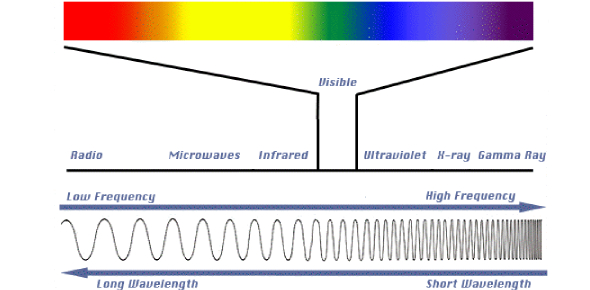 An introductory quiz on properties of stars and their stellar examine the electromagnetic radiation spectrum and answer the following question which of the following waves has a longer wavelength ccuart Image collections