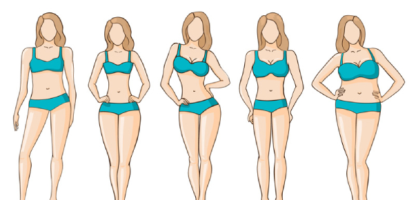 Find Out What Is Your Body Type? - ProProfs Quiz