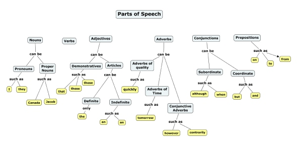 Ultimate Quiz On The 8 Parts Of The Speech - ProProfs Quiz