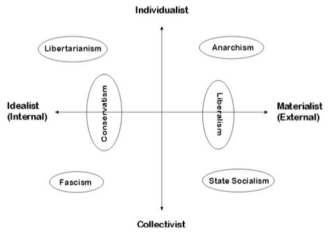 What Is Your Political Ideology? Find Out