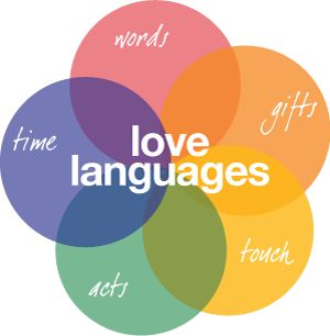 Languages Of Love Quiz