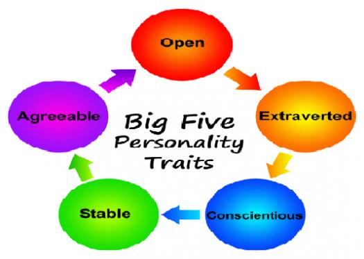 Personality Traits Quiz!