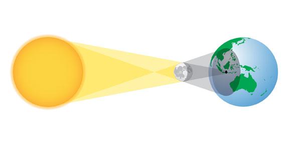 Earth, Moon & Sun Relationships Quiz