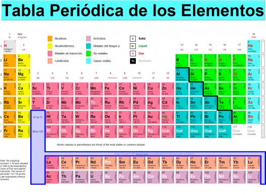 examen tabla periodica - Tabla Periodica En Word