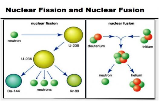 nuclear fusion vs fission do you know the difference proprofs quiz. Black Bedroom Furniture Sets. Home Design Ideas