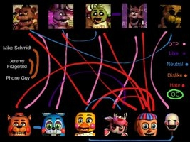 What FNAF Animatronic Are You? - ProProfs Quiz