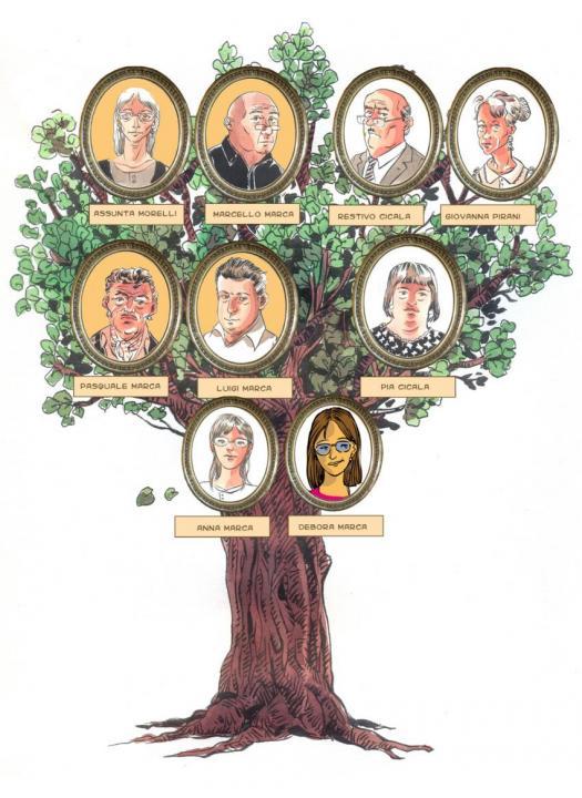 Quiz Albero Genealogico