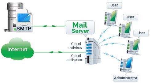 Asj Xi Tkj - Mail Server