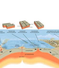 What Do You Know About Plate Tectonics? Trivia Quiz