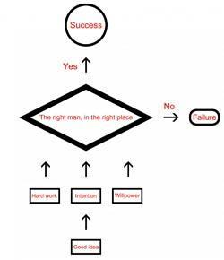 Quiz: Take The Bubble Sort Algorithm Questions!