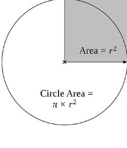 Let The Circle Be Unbroken Exam