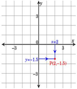 Math Quiz: Take This Coordinate Geometry Questions!