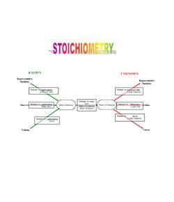 Ultimate Quiz On Stoichiometry Quiz