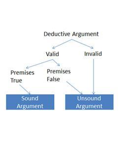 3.1 What Is A Deductive Argument?