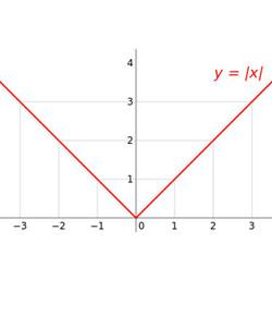 Module Quiz - Absolute Value And Integers