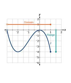 (Grade 11)  Section 1.7 - Domain And Range Of A Function