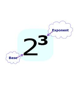 Exponent Patterns