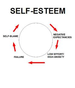 How Much Self-esteem Do You Have?