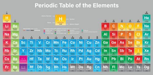 first 20 elements in the periodic table - Periodic Table Of Elements Quiz 1 18