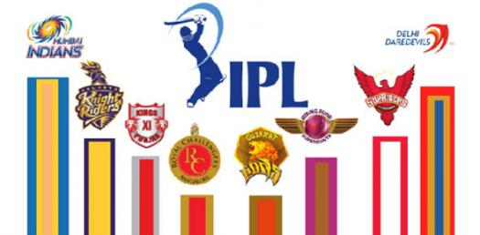 How Much Do You Know About IPL?