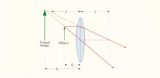 Light And Optics Unit Quiz Test
