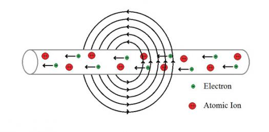 electromagnetism projects Detailed experiments showed that the magnetic field produced by an electric current is an electromagnet is a piece of wire intended to generate a magnetic field.
