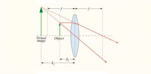 Optics - Light Quiz