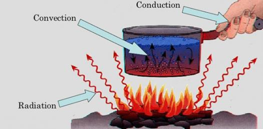 Heat Transfer - Convection, Conduction, Radiation