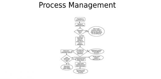Process Mapping Practice Quiz