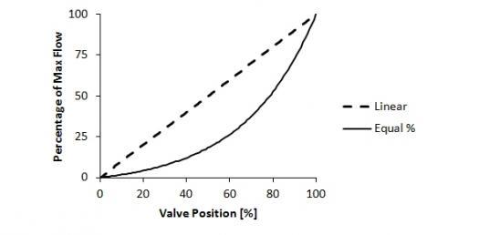 Control Valve Flow Characteristics
