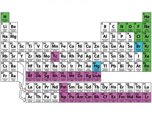 Do You Know About Normal Range Of Chemical Elements?