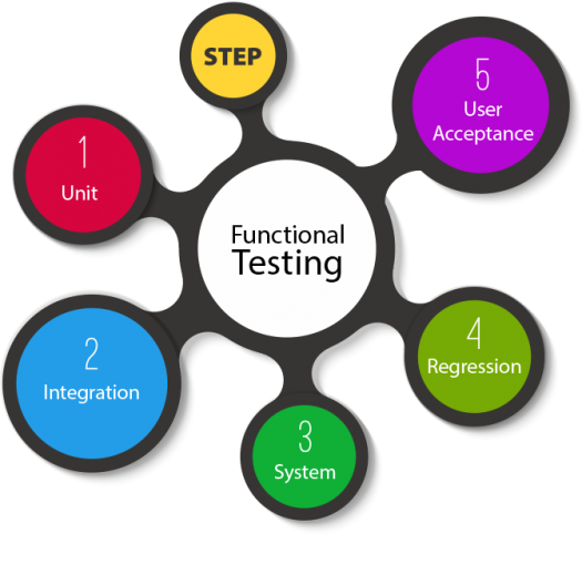 Types Of Functional Testing Questions
