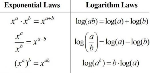 Exponents And Logarithms Quiz 2