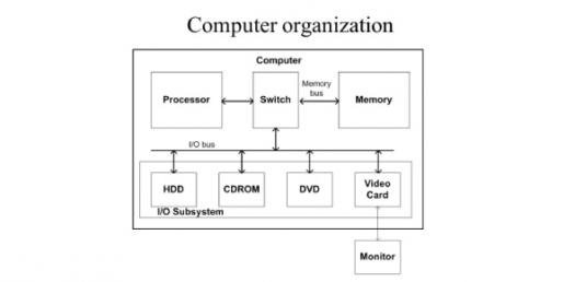 cs 123 introduction to computer organization and computer evolution rh proprofs com