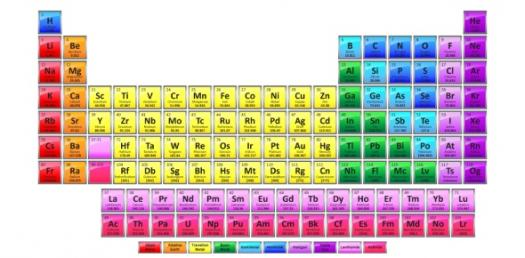 Test Your Knowledge On Elements!