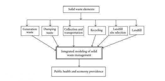 Integrated Solid Waste Management-II