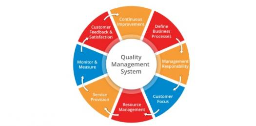 QMS (ISO 9001) Requirements Understanding Assessment