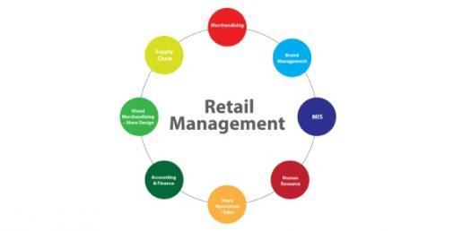Retail Management - Qp6