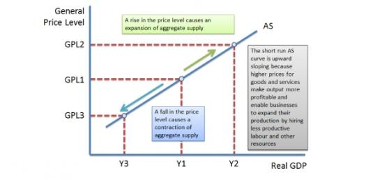 Aggregate Demand & Aggregate Supply Practice Test Quiz