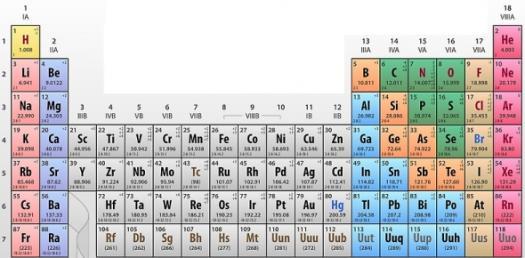 Common Elements Quiz Questions