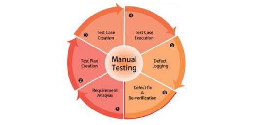 Manual Testing Questions By Pavan Lalwani