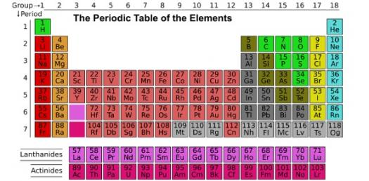 Guess The Elements And Their Symbols Proprofs Quiz