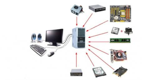 Computer Parts And Peripherals Test! Trivia Quiz
