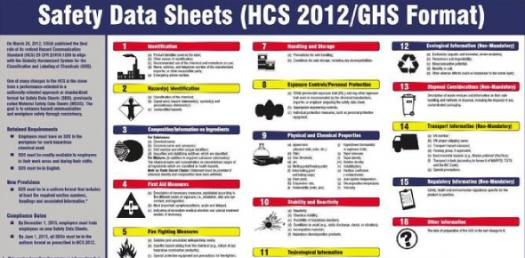 What Do You Know About Safety Data Sheets? Trivia Quiz