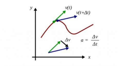 Physics Quiz On Acceleration! Trivia Questions