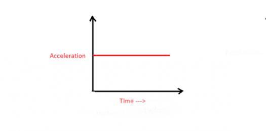 Acceleration: Basic Reasoning Test! Trivia Quiz