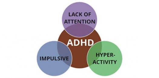 Do You Have ADHD?