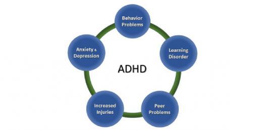 How To Make An ADHD Quiz